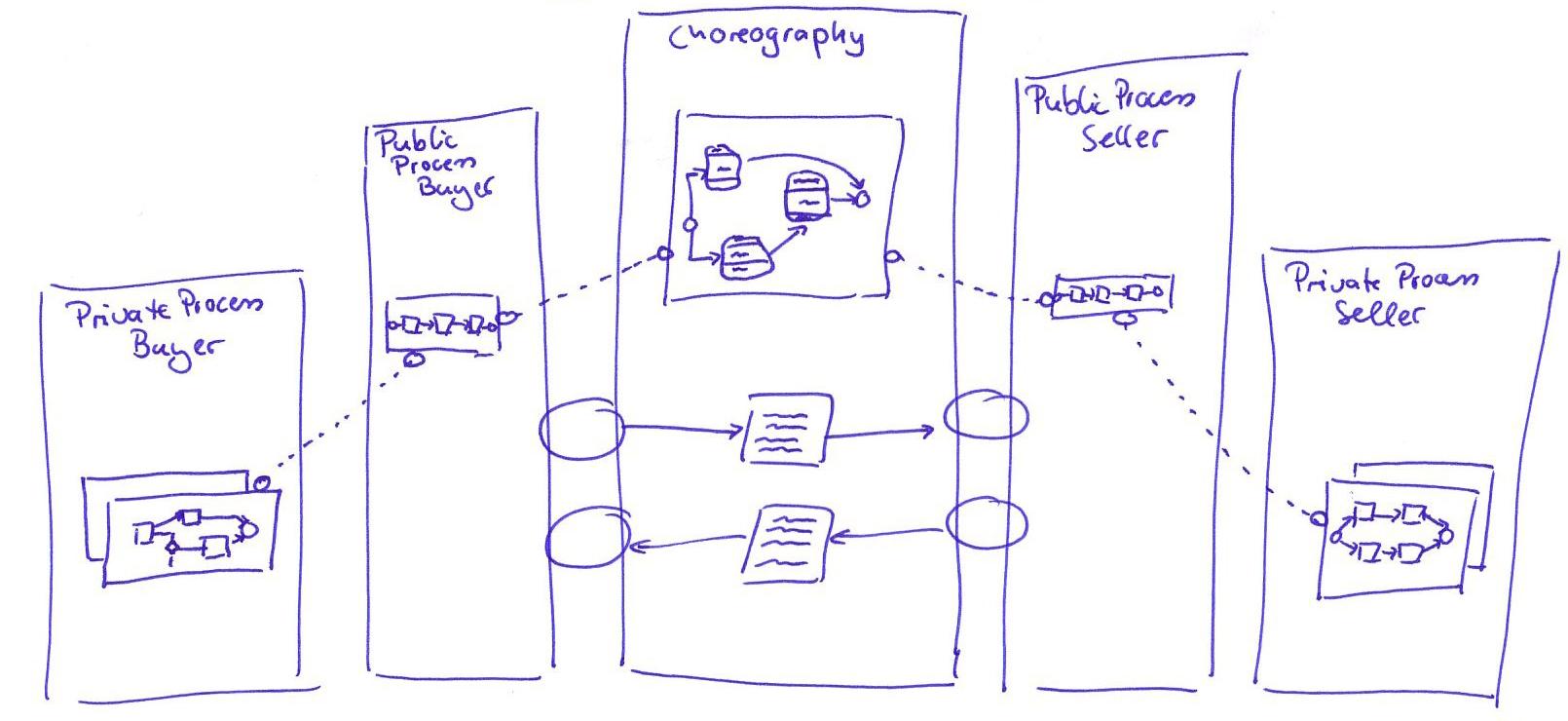 proses model